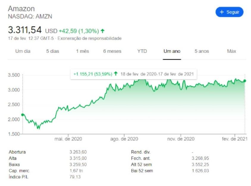 Resultados Amazon